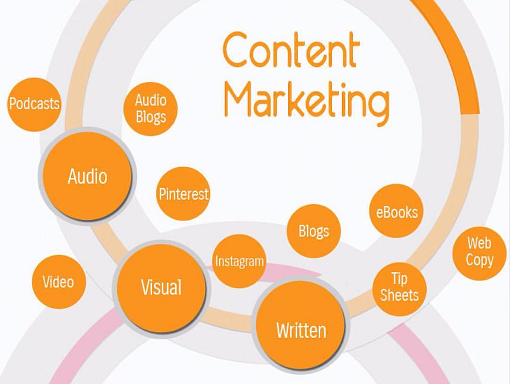 content marketing services India