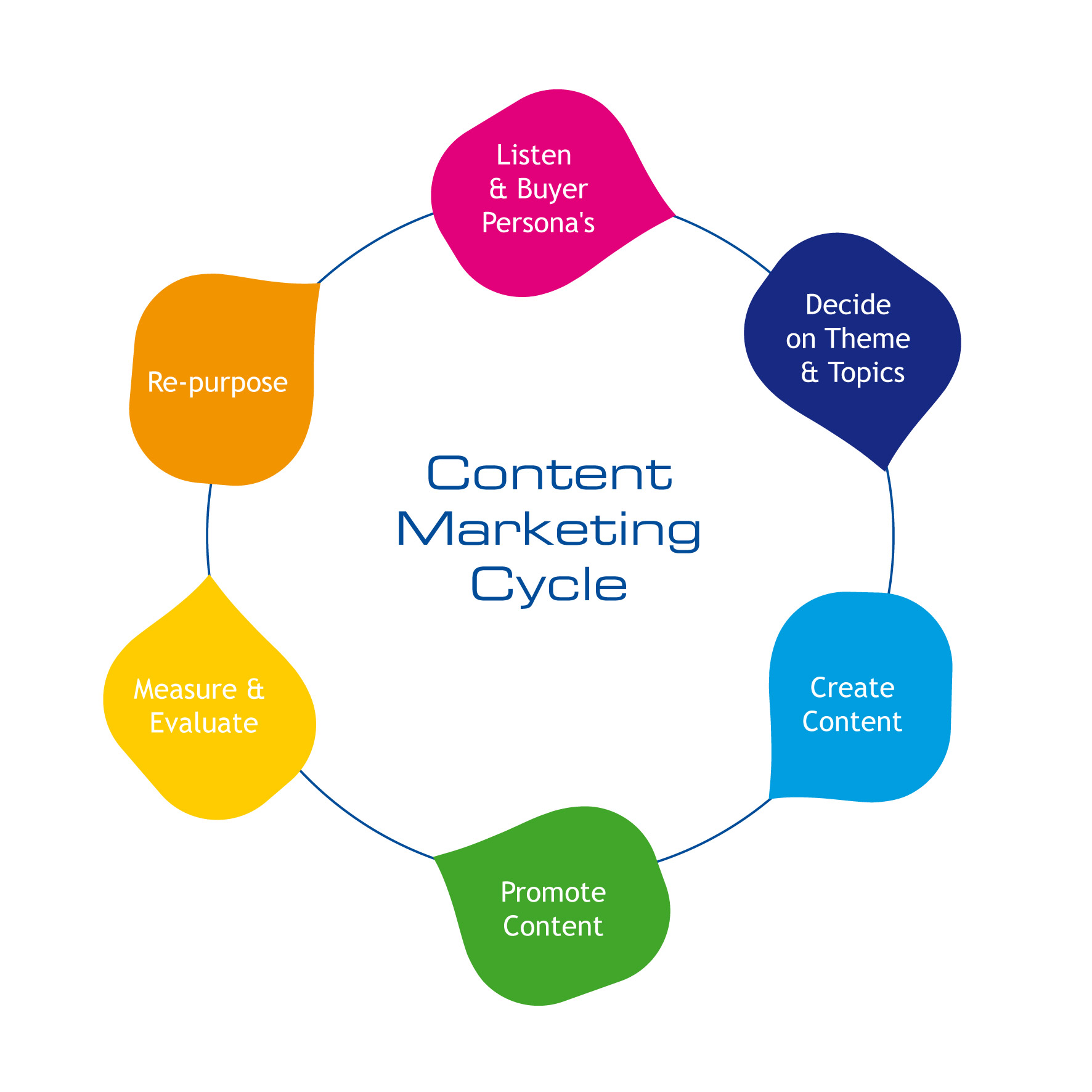 Best Content Marketing Agency