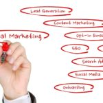 Who should take a Digital Marketing Training Program?